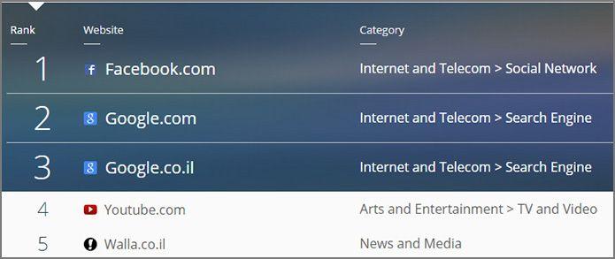 חיפוש מתקדם בגוגל: 5 האתרים הפופולאריים בישראל