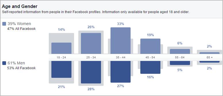 ניתוח קהל בפייסבוק: נתונים דמוגרפיים