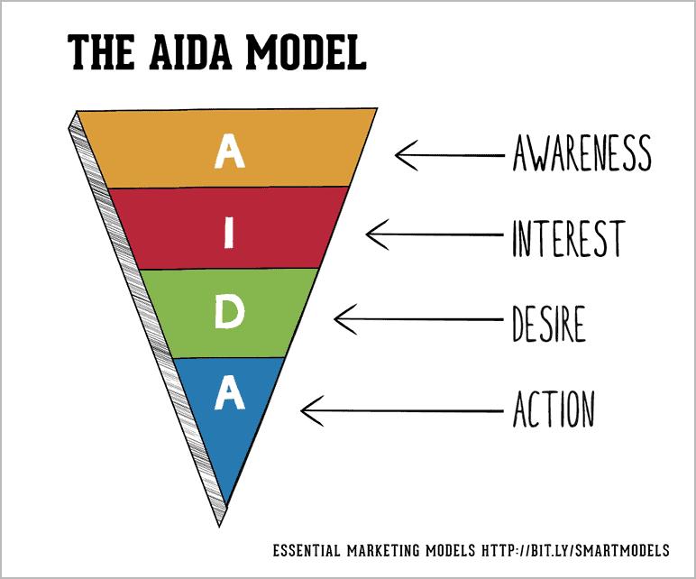 ניסוח מודעות פייסבוק עם מודל AIDA