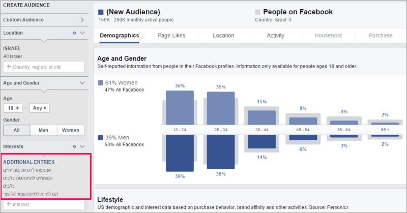 ניתוח קהל בפייסבוק לפי תחומי עניין