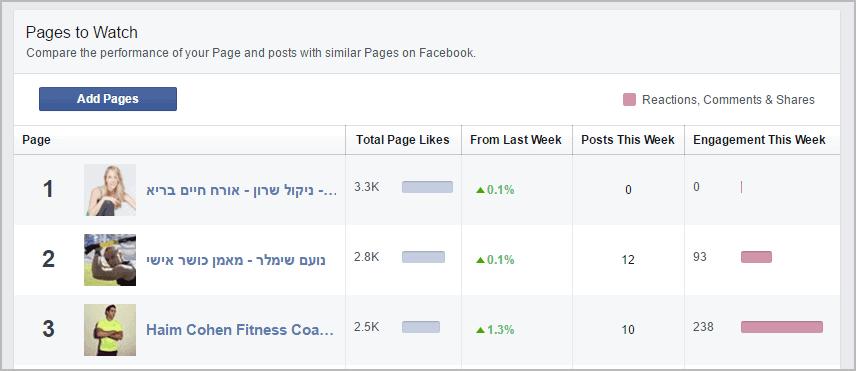מחקר מתחרים בפייסבוק: pages to watch